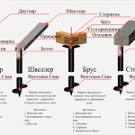 схемы винтовых фундаментов